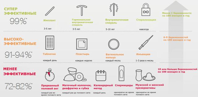 Методы контрацепции: самые надёжные варианты