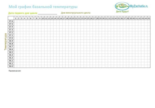 Как определить овуляцию по базальной температуре
