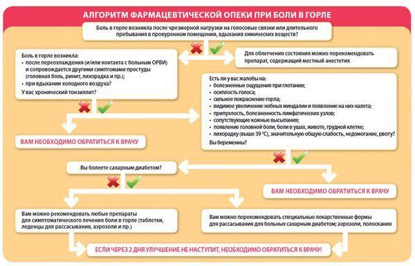 Таблетки Шалфей от кашля, показания и рекомендации по приему