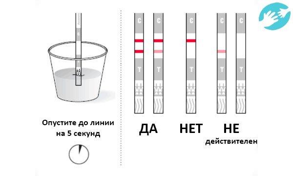 Тест на овуляцию: слабая вторая полоска