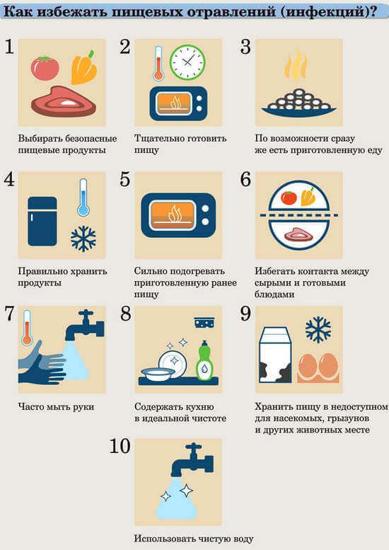 Что делать при отравлении в домашних условиях