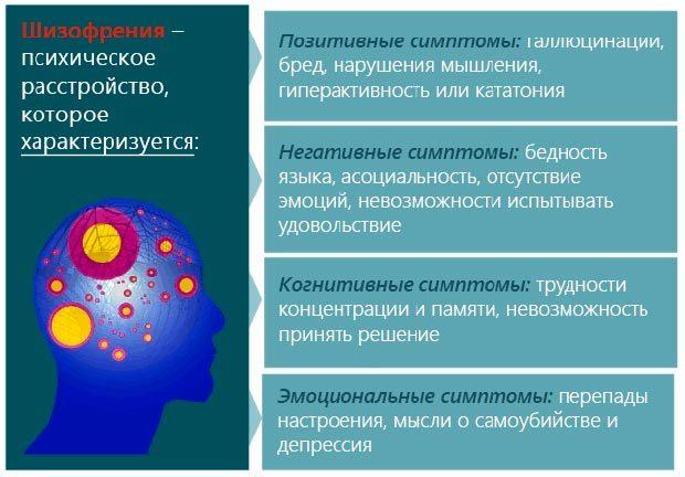 Шизофрения: симптомы, признаки и лечение