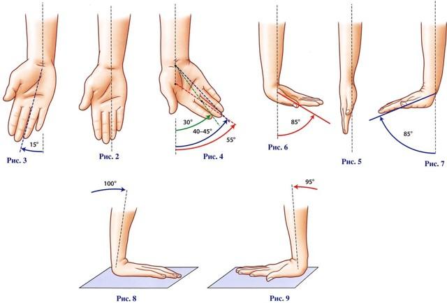 Реабилитация после перелома руки в лучезапястном суставе, 3 периода восстановления