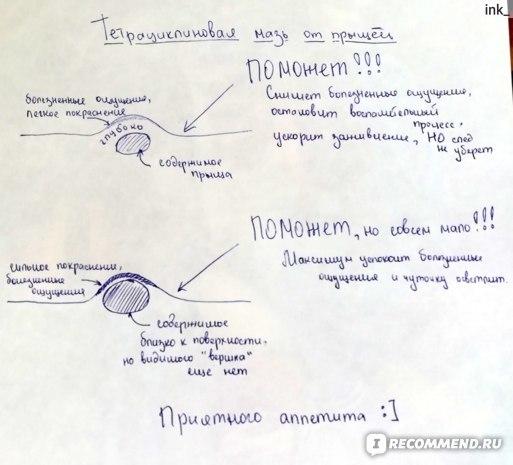 Тетрациклиновая мазь от прыщей: основные правила использования